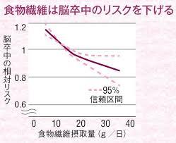 食物繊維の疾病による死亡抑制効果を示すグラフ