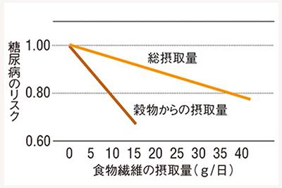 摂取する食物が 穀物 野菜 果物により 効果に差異があることを示すグラフ