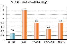 食物繊維含有量は白米が低く玄米が高いことを示すグラフ
