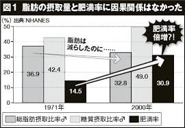 脂質制限しても肥満者が増えたことを示すグラフ