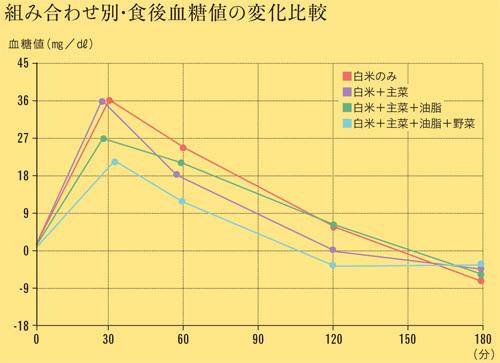 脂質・タンパク質は 食後血糖を上げにくくすることを明らかにしたグラフ