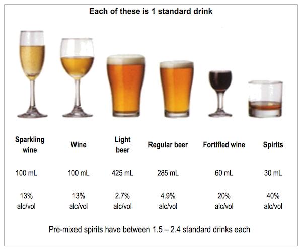 ビール ワイン ウイスキーのワンドリンク量
