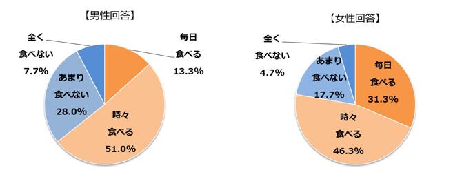 間食を食べる人が多いことを示すグラフ