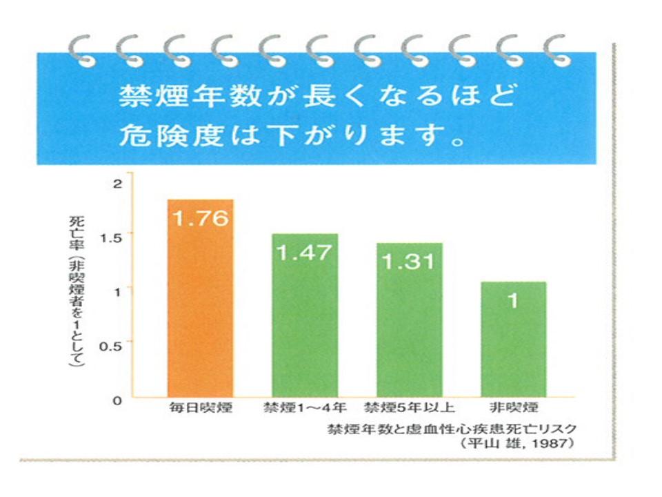 喫煙による冠動脈疾患の相対危険度は喫煙をやめることにより減少・消失することを示すグラフ
