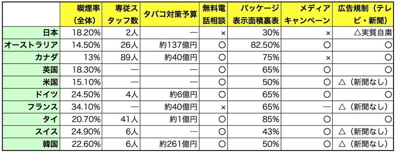 日本は世界の中では脱タバコ社会実現度の最後進国であることを示すデータ