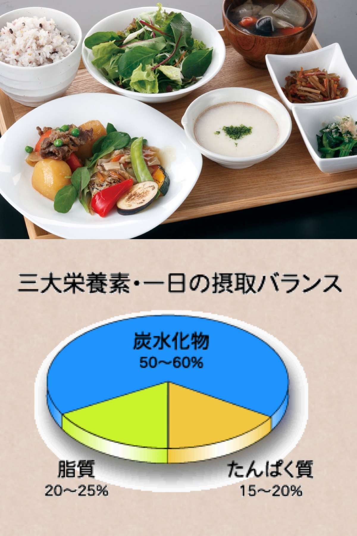 糖質が多くて 脂質が少ない和食の写真と含まれる3大栄養素の比率を示すグラフ