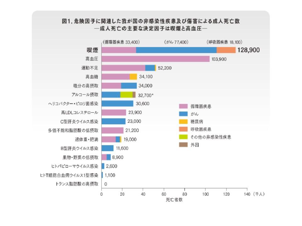 喫煙は我が国の死亡に関するリスク要因のダントツトップであることを示すグラフ