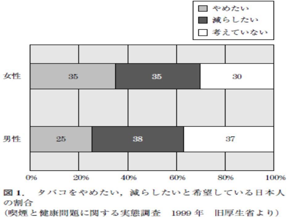 タバコを減らしたい 禁煙したいと思っている日本人の比率を示すグラフ