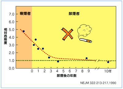 禁煙による虚血性心疾患罹患率の低下を明らかにするグラフ