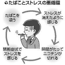 タバコとストレスの悪循環を示す図