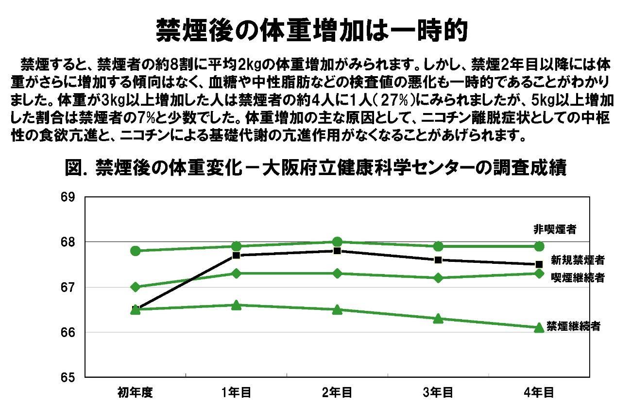 禁煙による体重増加は一時的であることを示すグラフ