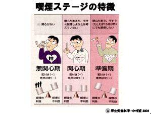 禁煙に関する各ステージについてまとめた図