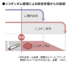 ニコチンガムの作用機序を示す図