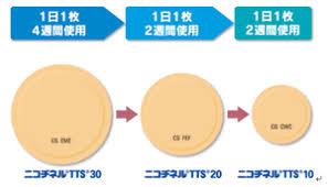 ニコチンパッチの段階的なサイズの減少法を示す図