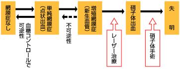 光凝固療法を行う時期を説明した図