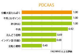 大豆のPDCAASが優れていることを示すグラフ