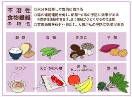 不溶性食物繊維の特性を示す図