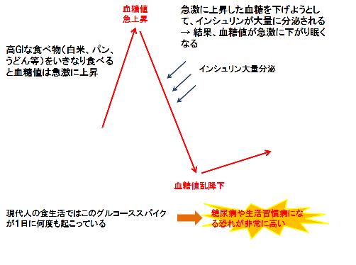 グルコーススパイクの危険性を示す図