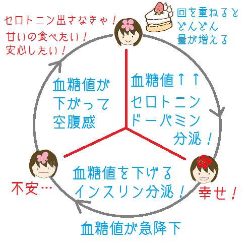糖質中毒のメカニズムを表す図2