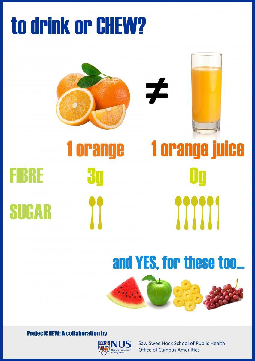 果物をジュースにすると食物繊維がなくなり糖分が増えることを示す図