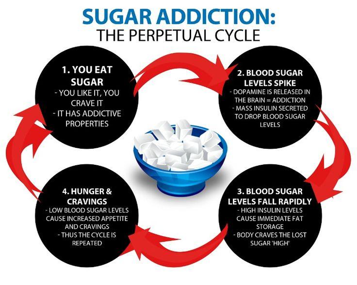 砂糖中毒になる機序を説明する図