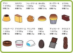 さまざまな食材に含まれる砂糖の量を示した図