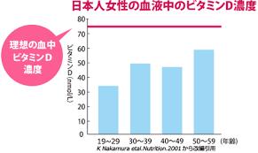 日本人女性の年齢別血中ビタミンD濃度と理想の血中濃度