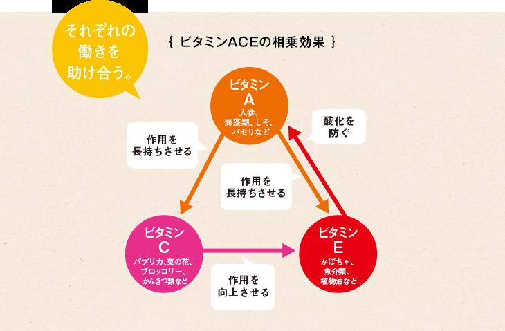 ビタミンACEの相乗効果を説明する図