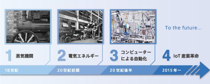第1次から第4次までの産業革命の歴史的変遷を示す図