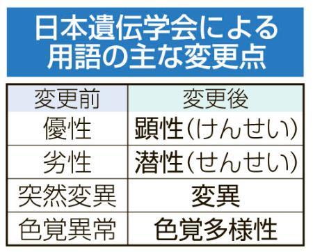 日本遺伝学会が出した説明図