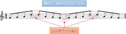 シンコペーションを示す楽譜