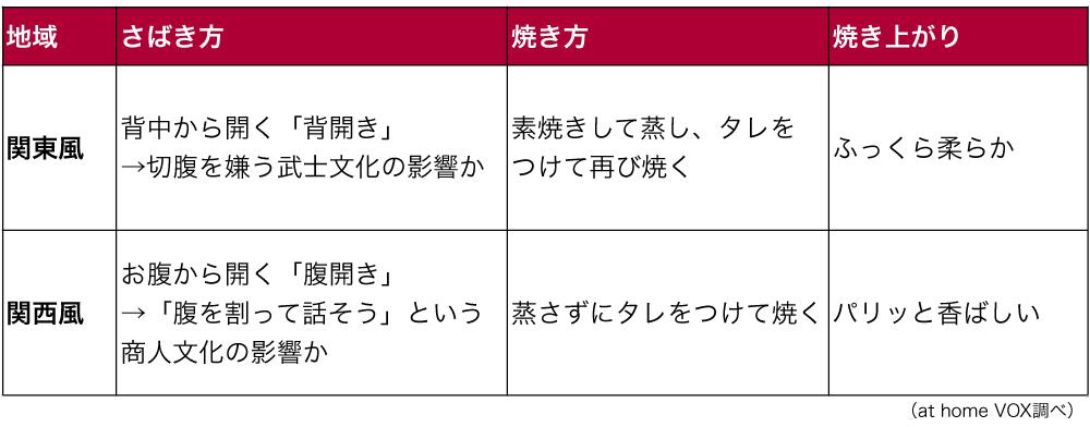 関東と関西の鰻のさばき方の差異