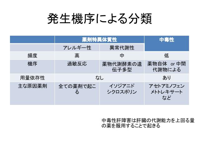 発症機序による薬物性肝障害の分類の図表