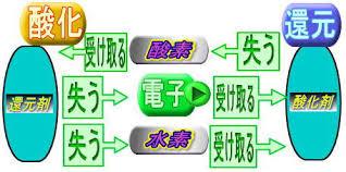 酸化還元反応における電子の受け取りを解説する図
