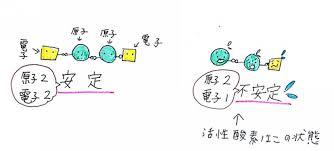 活性酸素が不安定な状態にあることを示す図