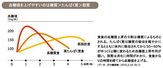 三大栄養素のなかでは 糖質が主に食後血糖値を上げることを明らかにしたグラフ