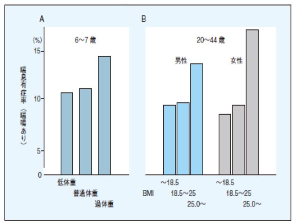 女性の肥満者は喘息有病率が多いことを示すグラフ