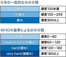 硬度による水の分類表