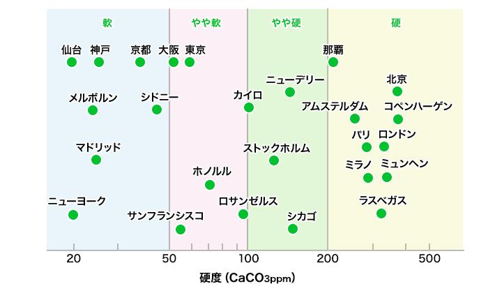 世界各地の都市の水の硬度を示したグラフ