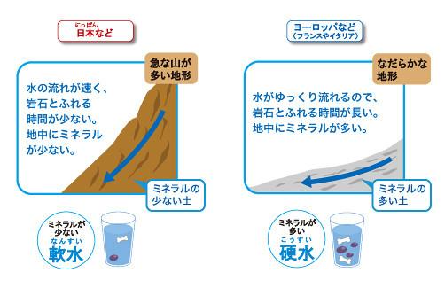 ヨーロッパの水は硬くて 日本の水は軟らかいことを地形の違いから説明する図