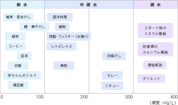 硬水 軟水が適した料理と飲み物が記された図