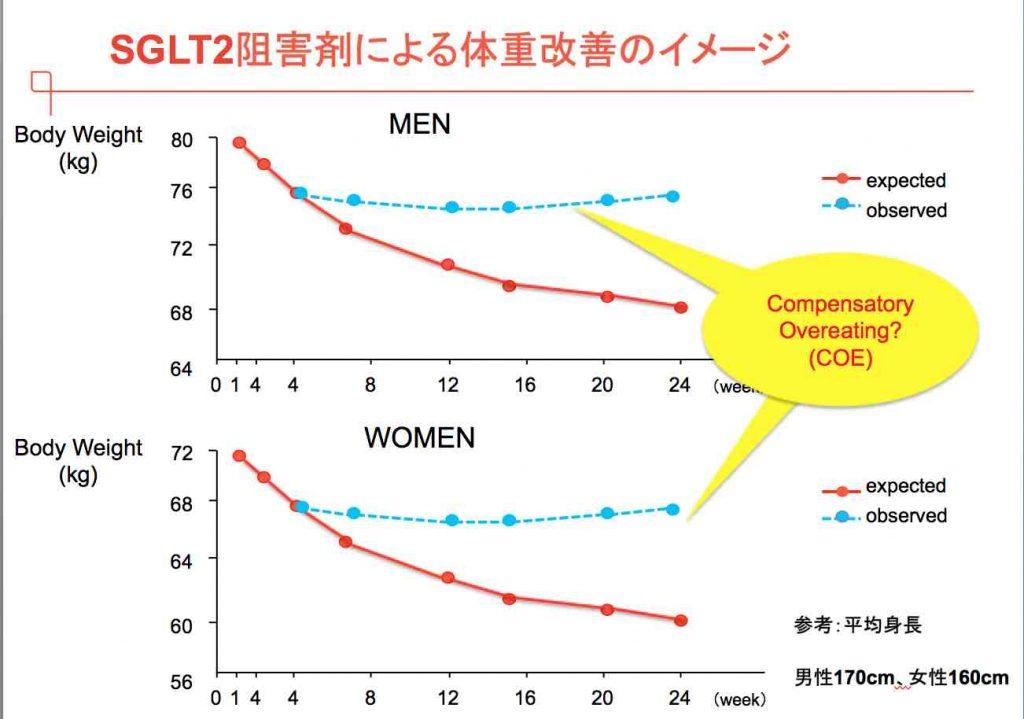 SGLT2阻害薬の服用後の経時的体重変化を示すグラフ