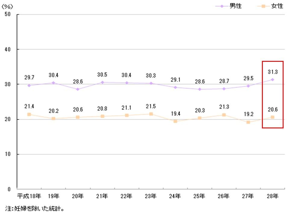肥満者の割合の経時的変化を示すグラフ