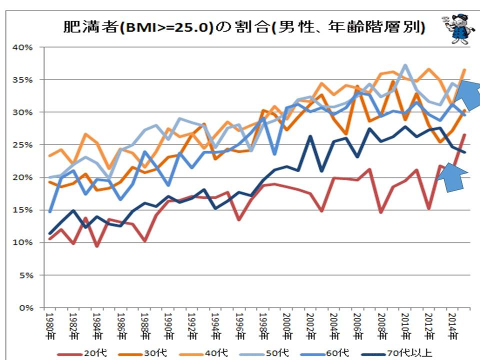 年代別の肥満者の割合の経時的変化を示すグラフ