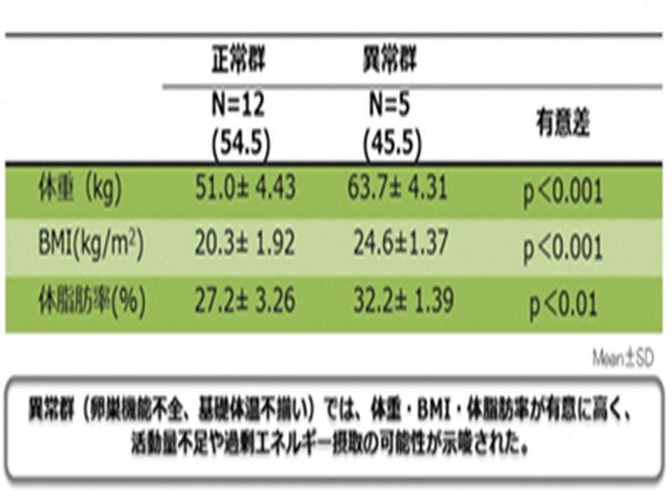 月経異常者と健常者の体重 BMI 体脂肪率の比較表