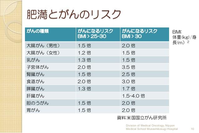肥満とさまざまながんのリスクを示した表