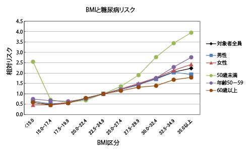 BMI別の糖尿病発症率