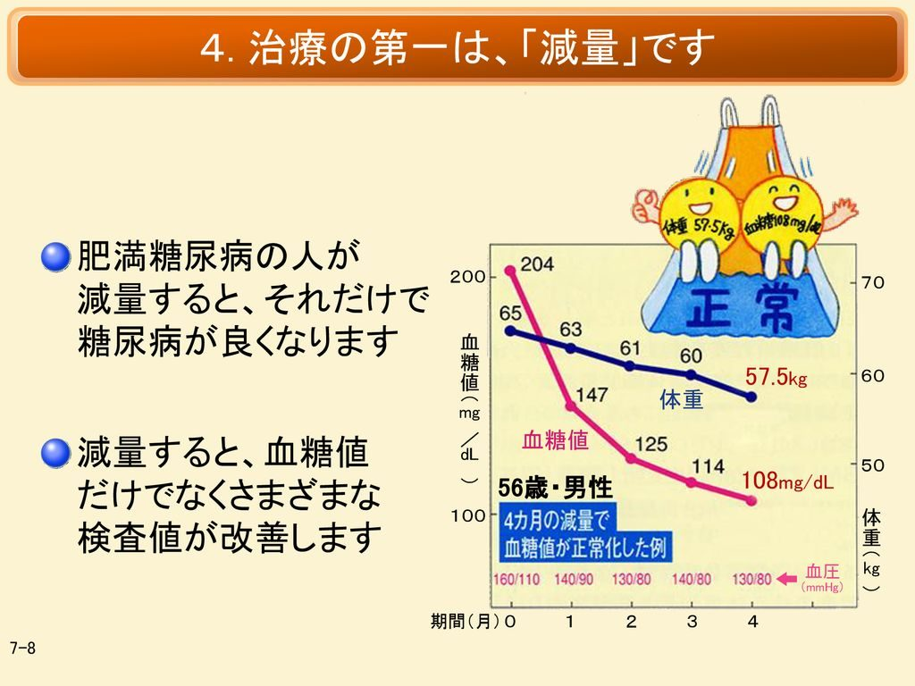 減量による血糖改善効果を示すグラフ