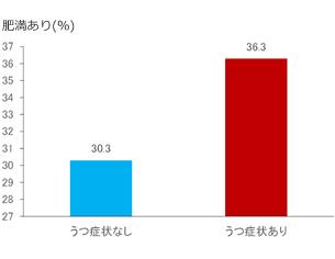 肥満の有無によるうつ病有病率の差異を示すグラフ