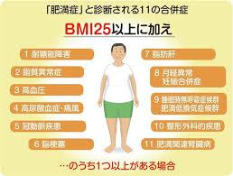 肥満に起因ないしは関連する11の健康障害が記された図